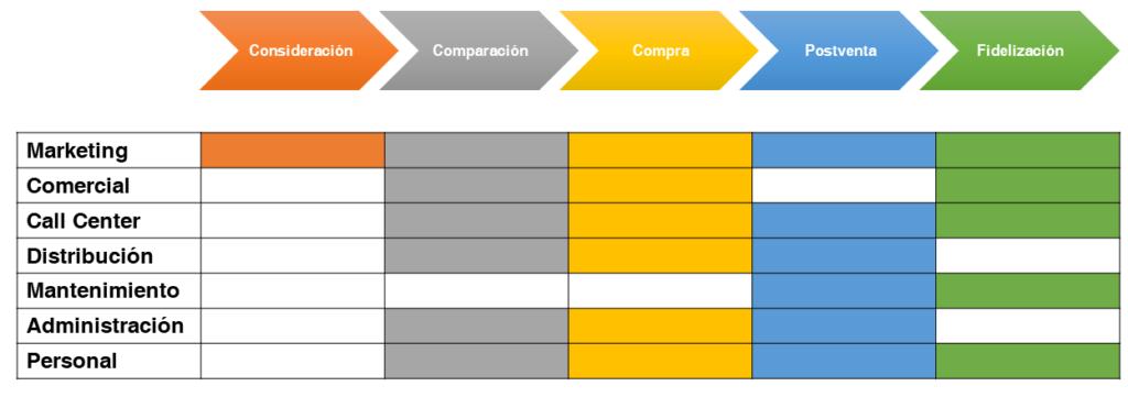 Plan Transformación Digital: Customer Journey Map